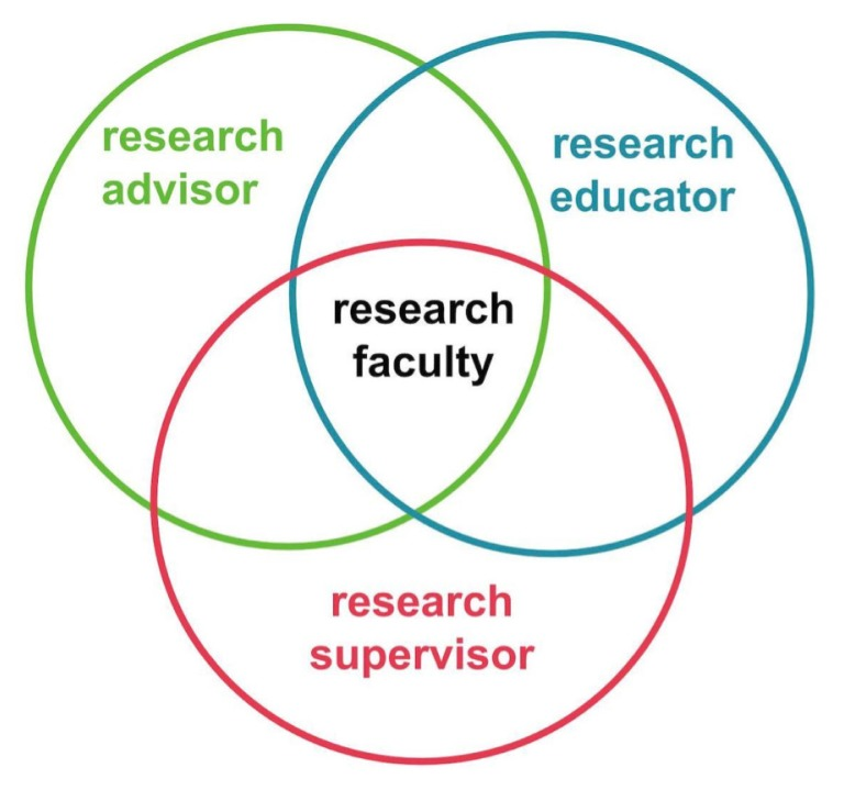 The Supervisory Role of Life Science Research Faculty: The Missing Link to Diversifying the Academic Workforce?