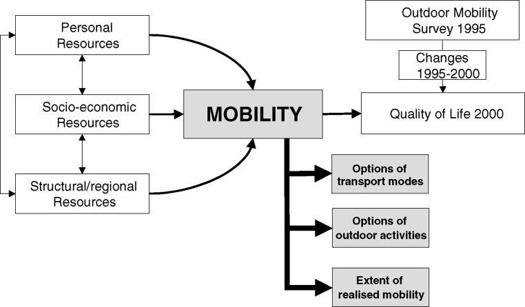Social and behavioural science perspectives on out-of-home mobility in later life: findings from the European project MOBILATE.